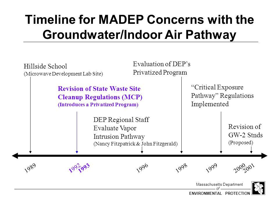 of Massachusetts Department ENVIRONMENTAL PROTECTION Indoor Air/Soil Gas ACs Home #5 (dirt floor, water) –8,800 ug/m3 in soil gas (Dec 1996) –140 ug/m3 in indoor air (Jan 1997) –AC = 1.6E-2 Home #16 (concrete floor?) –15,000 ug/m3 in soil gas (Oct 1997) –6 ug/m3 in indoor air (Nov 1997) –AC = 4E-4
