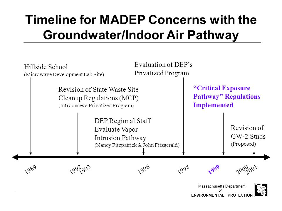 of Massachusetts Department ENVIRONMENTAL PROTECTION 1998 Evaluation of MCP Program is generally working, but there are areas to be addressed Among conclusions: GW-2 Standards may not be sufficiently protective in some cases Focus on current buildings may not be sufficiently protective Uncertainty/variability in pathway calls for alternative approach Soil -> Indoor Air pathway often overlooked