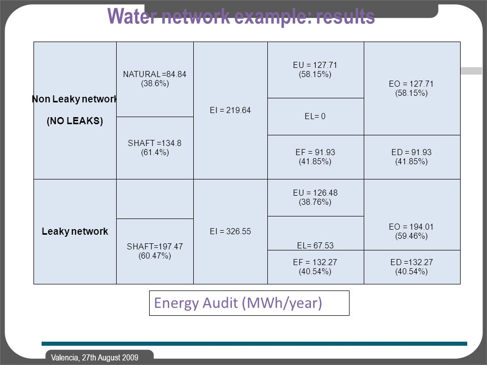 Valencia, 27th August 2009 Water network example: results Energy Audit (MWh/year)