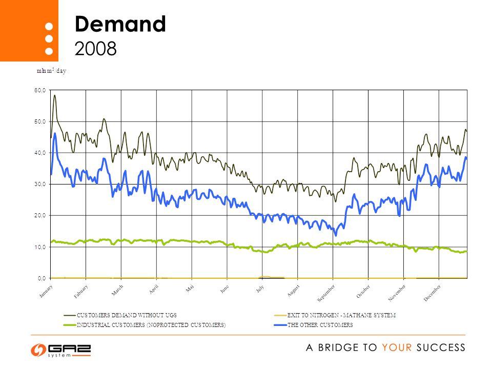 Demand 2008