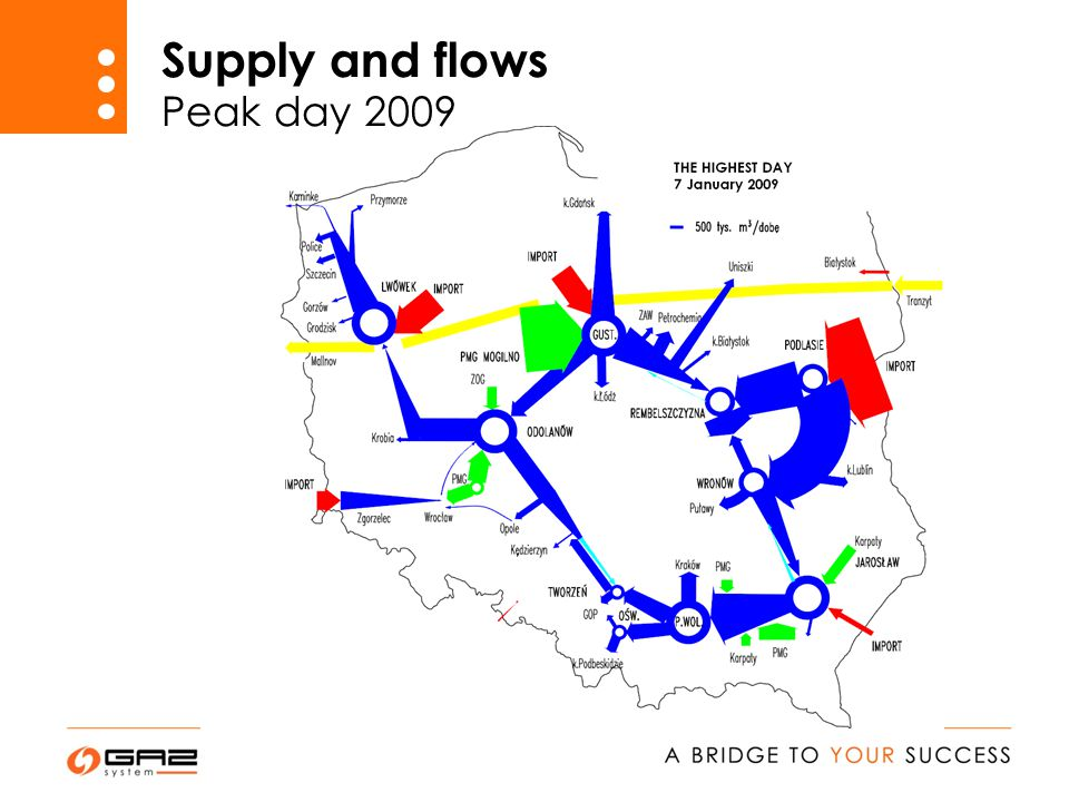 Supply and flows Peak day 2009