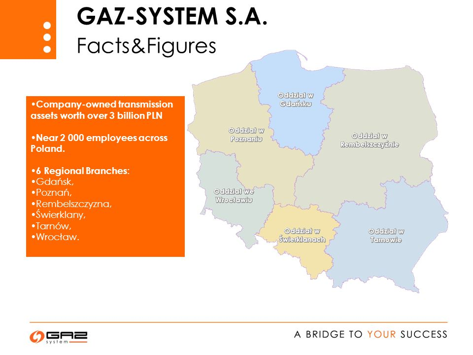 Company-owned transmission assets worth over 3 billion PLN Near 2 000 employees across Poland.