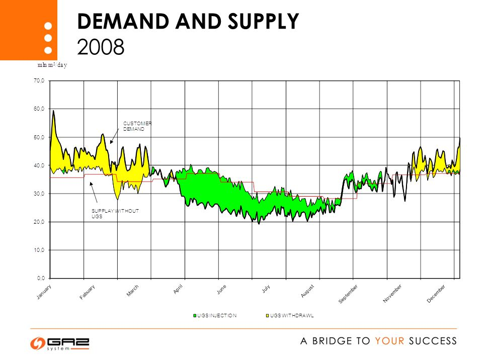 DEMAND AND SUPPLY 2008