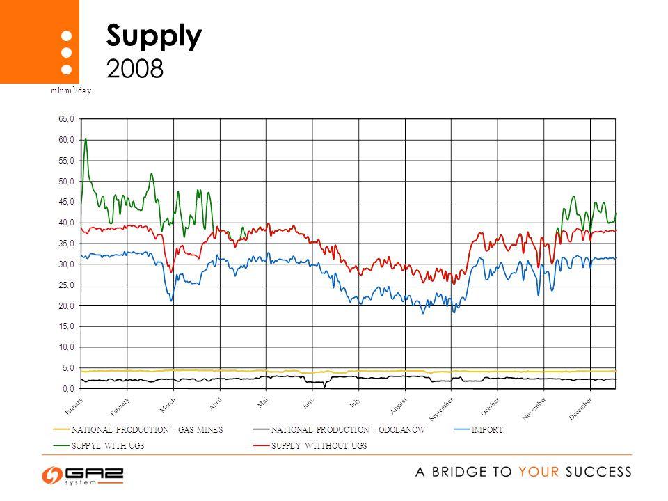 Supply 2008