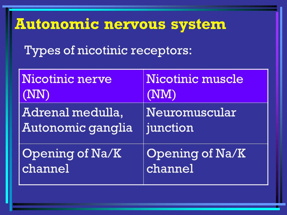 Autonomic nervous system Types of nicotinic receptors: Nicotinic nerve (NN) Nicotinic muscle (NM) Adrenal medulla, Autonomic ganglia Neuromuscular junction Opening of Na/K channel