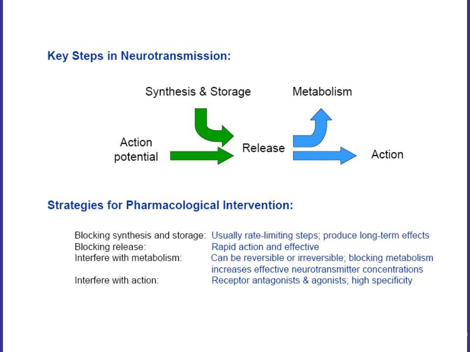DRUGS AFFECTING CHOLINERGIC TRANSMISSION : A.ANTICHOLINESTERASES - Neostigmine B.INHIBITING CHOLINE CARRIER - Hemicholinium C.INHIBITION OF VESCICULAR STORAGE - Vesamicol D.INHIBITION OF RELEASE – Botulinium toxin