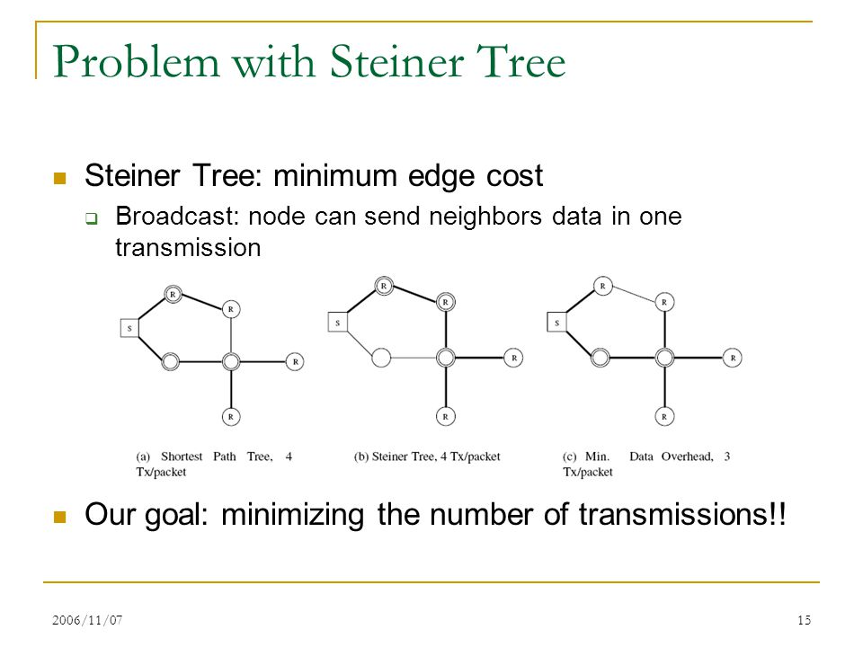 2006/11/0715 Problem with Steiner Tree Steiner Tree: minimum edge cost  Broadcast: node can send neighbors data in one transmission Our goal: minimiz
