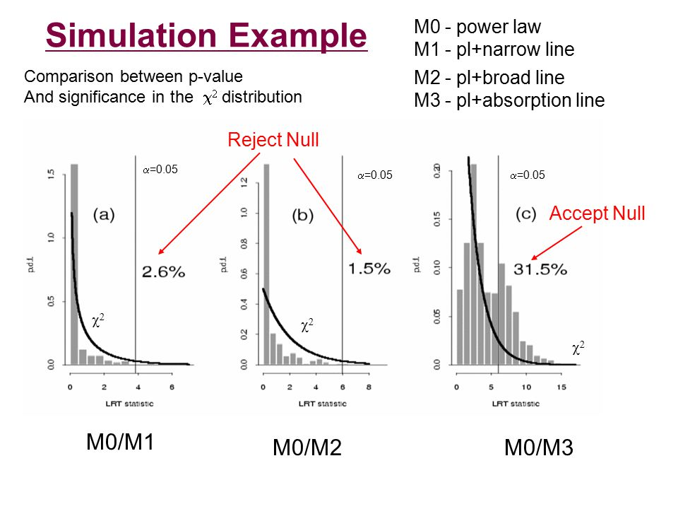 Simulation Example M0 - power law M1 - pl+narrow line M2 - pl+broad line M3 - pl+absorption line M0/M1 M0/M2M0/M3 Comparison between p-value And significance in the    distribution  =0.05    Reject Null Accept Null
