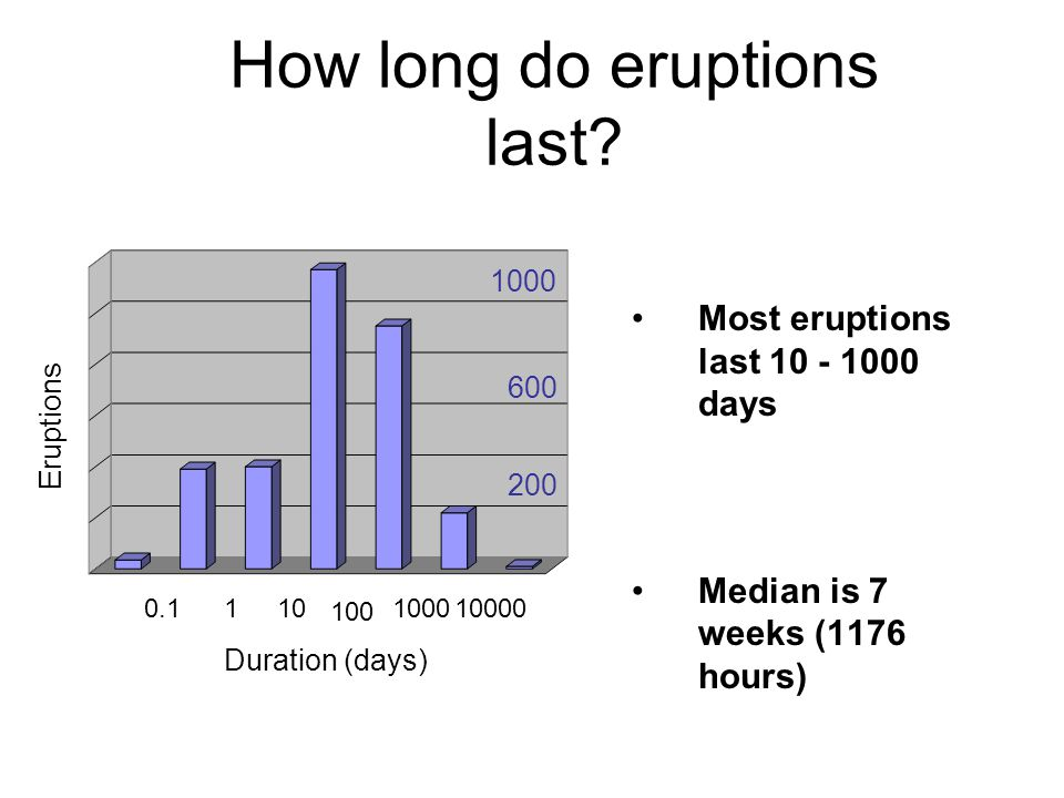 How long do eruptions last? Most eruptions last 10 - 1000 days Less than 20% over within 72 hours Median is 7 weeks (1176 hours) 0.1110 100 100010000