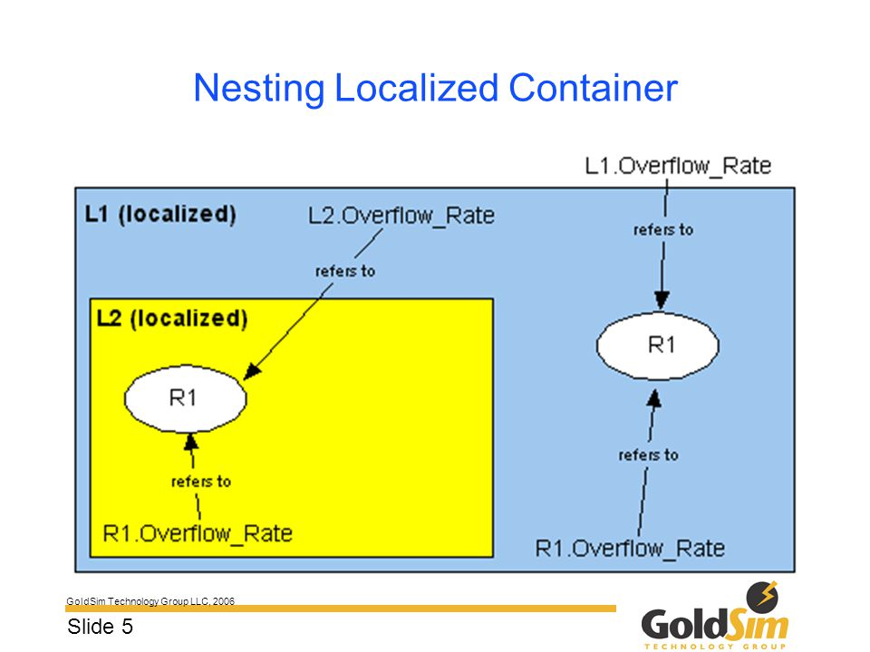 GoldSim Technology Group LLC, 2006 Slide 5 Nesting Localized Container