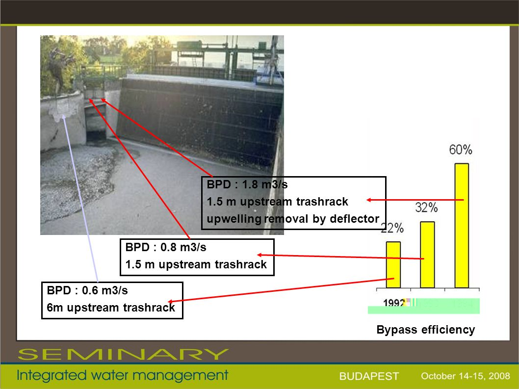BPD : 0.6 m3/s 6m upstream trashrack BPD : 0.8 m3/s 1.5 m upstream trashrack BPD : 1.8 m3/s 1.5 m upstream trashrack upwelling removal by deflector By
