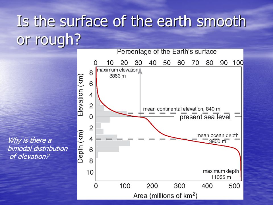 Is the surface of the earth smooth or rough Why is there a bimodal distribution of elevation