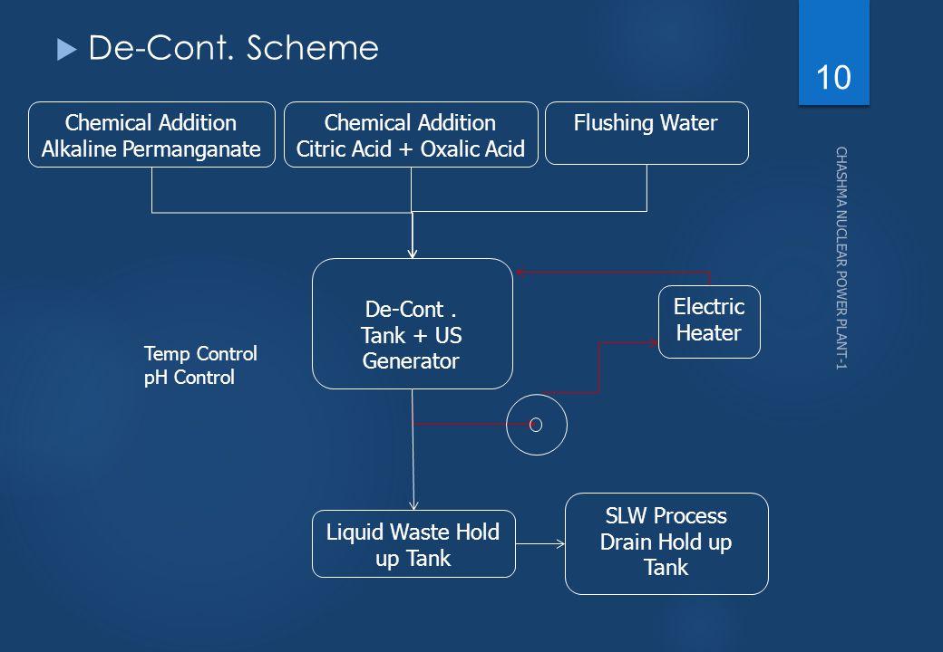  De-Cont. Scheme 10 Chemical Addition Alkaline Permanganate Chemical Addition Citric Acid + Oxalic Acid Flushing Water De-Cont. Tank + US Generator E