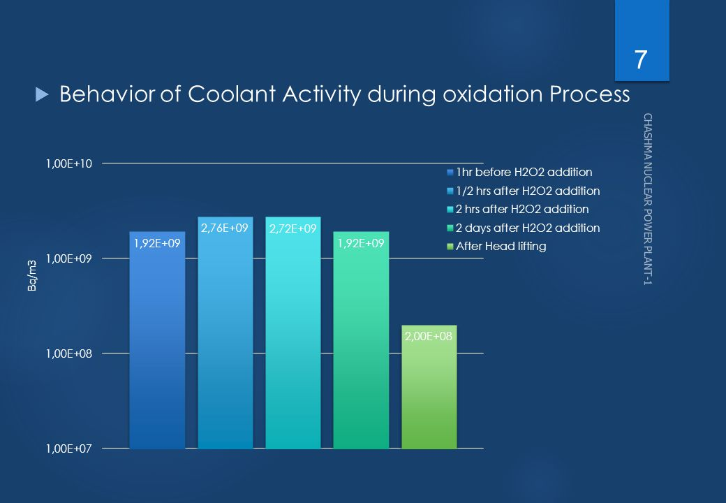  Behavior of Coolant Activity during oxidation Process Bq/m3 7 CHASHMA NUCLEAR POWER PLANT-1