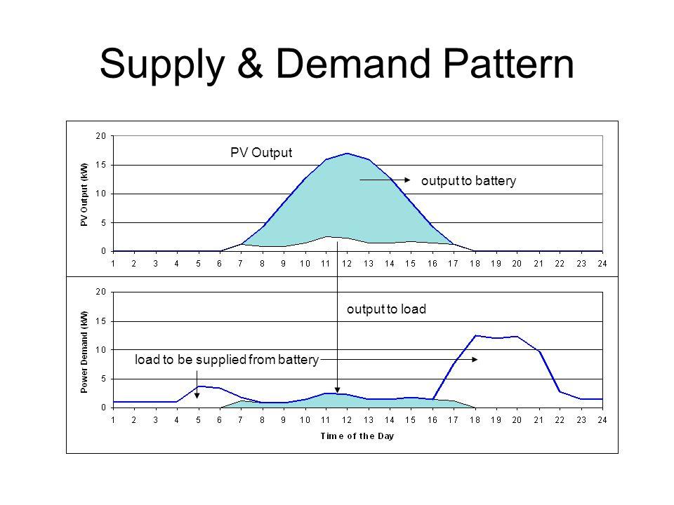 Solar Home System (SHS) PV-panel 50Wp Battery Control Unit 10 A/12VDC Battery 70 Ah/12VDC 3 TL lamps 10W/12VDC Socket for radio, TV, etc TL Lamp BCU PV Panel Batter y