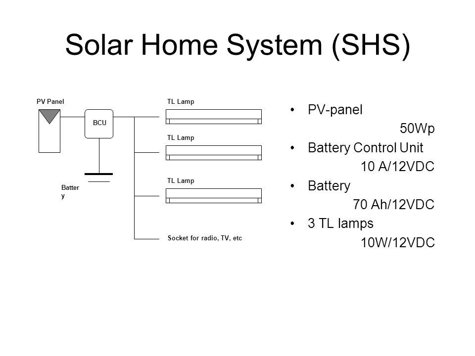50 ~ 300 Wp Solar Home System (SHS)
