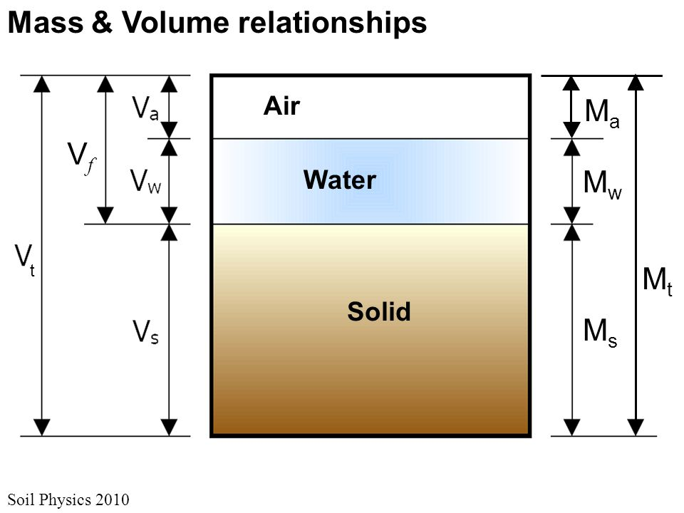 Mass & Volume relationships Soil Physics 2010 Air Water Solid t MtMt MsMs MwMw MaMa VfVf