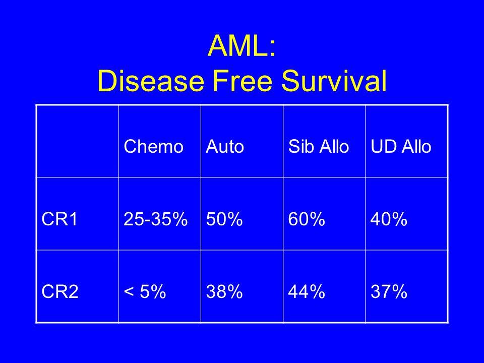 AML: Disease Free Survival ChemoAutoSib AlloUD Allo CR125-35%50%60%40% CR2< 5%38%44%37%