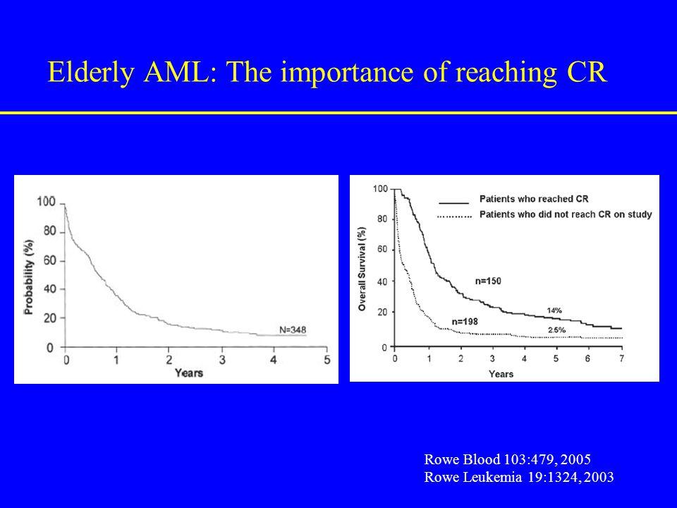 Elderly AML: The importance of reaching CR Rowe Blood 103:479, 2005 Rowe Leukemia 19:1324, 2003