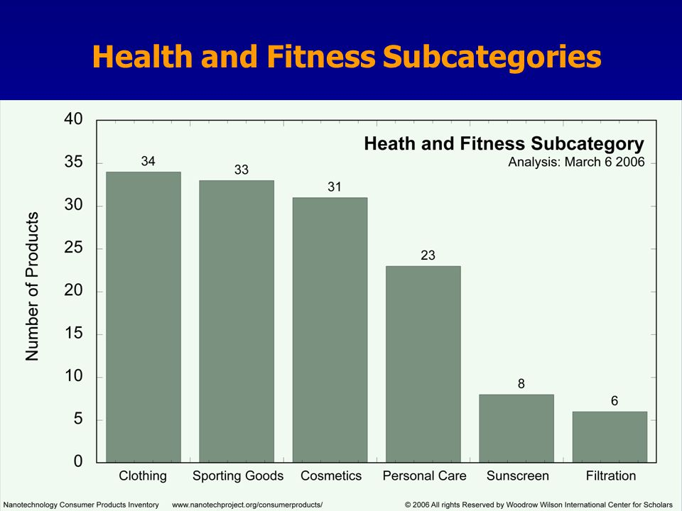 Health and Fitness Subcategories