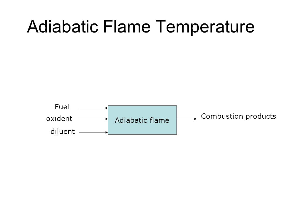 Adiabatic Flame Temperature Adiabatic flame Fuel oxident diluent Combustion products