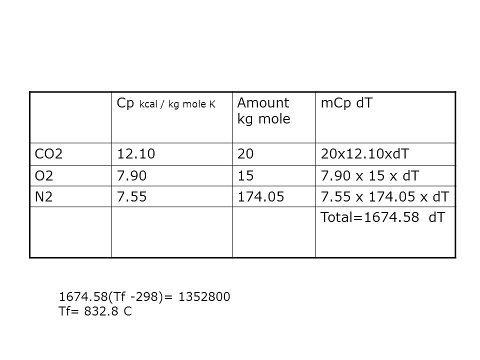 Cp kcal / kg mole K Amount kg mole mCp dT CO212.102020x12.10xdT O27.90157.90 x 15 x dT N27.55174.057.55 x 174.05 x dT Total=1674.58 dT 1674.58(Tf -298