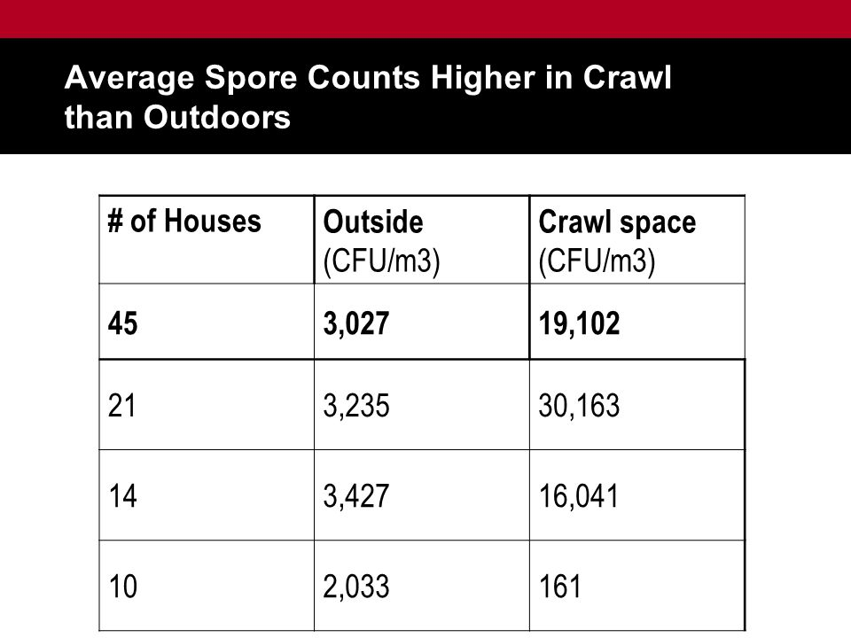 Average Spore Counts Higher in Crawl than Outdoors # of HousesOutside (CFU/m3) Crawl space (CFU/m3) 453,02719,102 213,23530,163 143,42716,041 102,033161