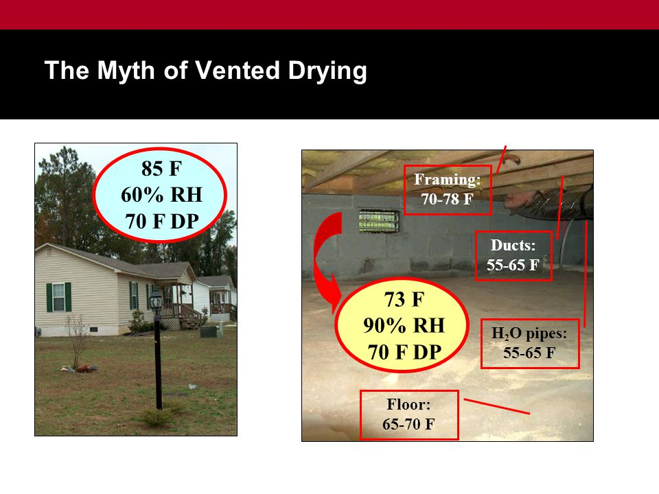 Ducts: 55-65 F H 2 O pipes: 55-65 F Floor: 65-70 F Framing: 70-78 F 85 F 60% RH 70 F DP 73 F 90% RH 70 F DP The Myth of Vented Drying