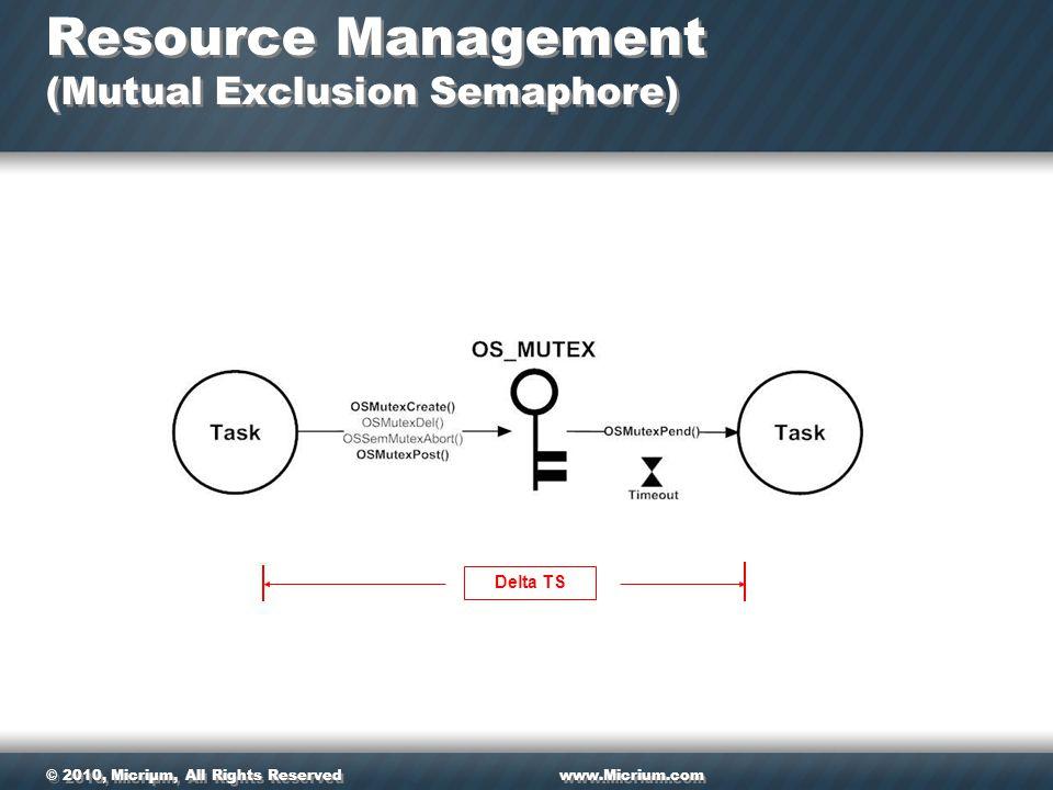 © 2010, Micriµm, All Rights Reservedwww.Micrium.com Resource Management (Mutual Exclusion Semaphore) Delta TS