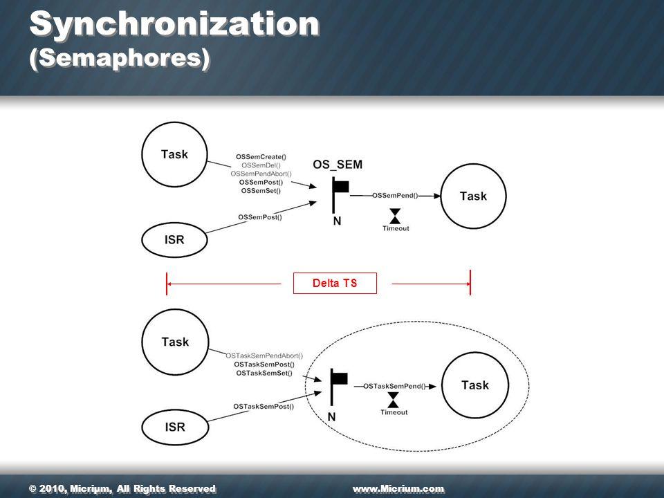 © 2010, Micriµm, All Rights Reservedwww.Micrium.com Synchronization (Semaphores) Delta TS