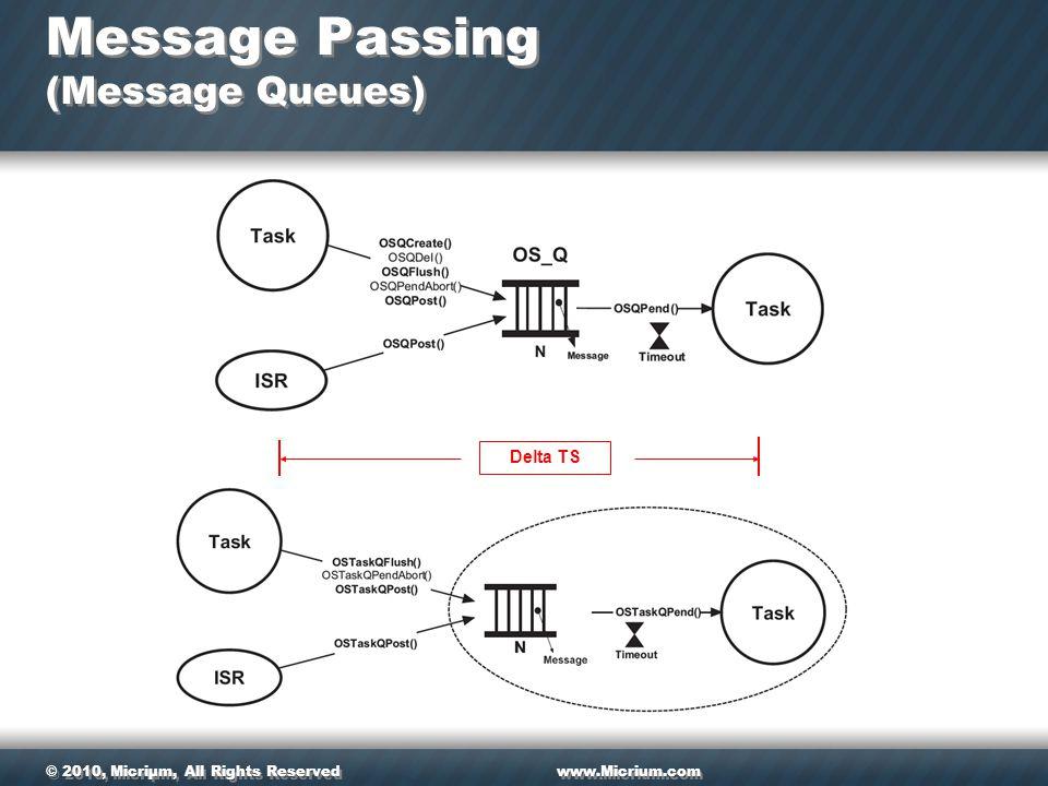 © 2010, Micriµm, All Rights Reservedwww.Micrium.com Message Passing (Message Queues) Delta TS