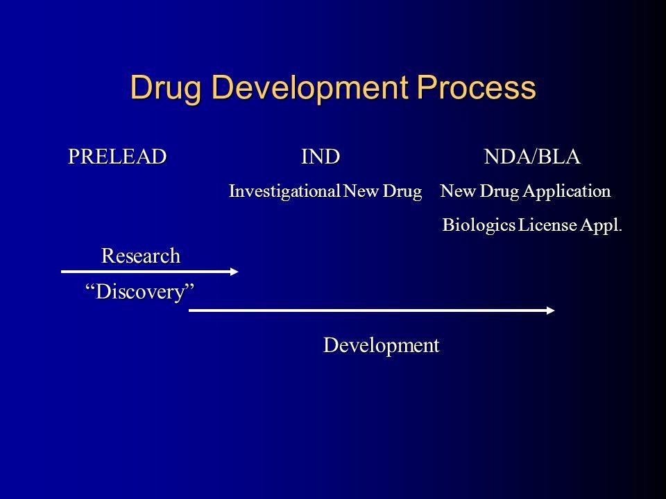 Drug Development Process PRELEAD IND NDA/BLA Discovery Development Investigational New Drug New Drug Application Investigational New Drug New Drug Application Biologics License Appl.