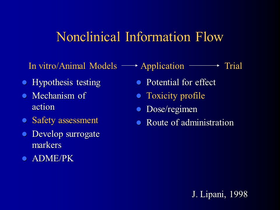 Nonclinical Information Flow In vitro/Animal ModelsApplicationTrial J. Lipani, 1998 Hypothesis testing Hypothesis testing Mechanism of action Mechanis