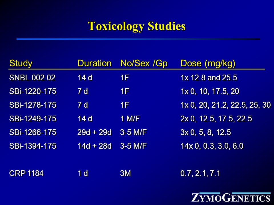 Z YMO G ENETICS Toxicology Studies Study DurationNo/Sex /GpDose (mg/kg) SNBL.002.0214 d1F1x 12.8 and 25.5 SBi-1220-1757 d1F1x 0, 10, 17.5, 20 SBi-1278-1757 d1F1x 0, 20, 21.2, 22.5, 25, 30 SBi-1249-17514 d1 M/F2x 0, 12.5, 17.5, 22.5 SBi-1266-17529d + 29d3-5 M/F3x 0, 5, 8, 12.5 SBi-1394-17514d + 28d3-5 M/F14x 0, 0.3, 3.0, 6.0 CRP 11841 d3M0.7, 2.1, 7.1 Study DurationNo/Sex /GpDose (mg/kg) SNBL.002.0214 d1F1x 12.8 and 25.5 SBi-1220-1757 d1F1x 0, 10, 17.5, 20 SBi-1278-1757 d1F1x 0, 20, 21.2, 22.5, 25, 30 SBi-1249-17514 d1 M/F2x 0, 12.5, 17.5, 22.5 SBi-1266-17529d + 29d3-5 M/F3x 0, 5, 8, 12.5 SBi-1394-17514d + 28d3-5 M/F14x 0, 0.3, 3.0, 6.0 CRP 11841 d3M0.7, 2.1, 7.1