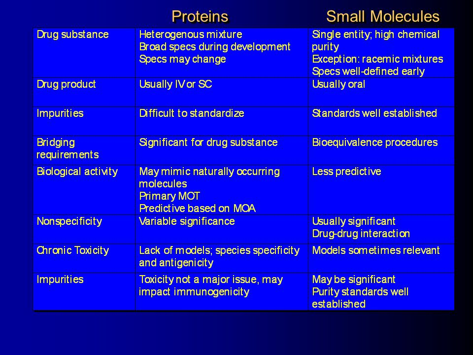 Proteins Small Molecules