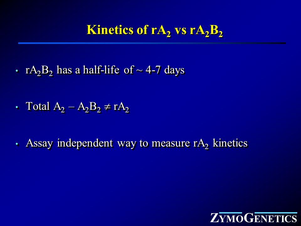 Z YMO G ENETICS Kinetics of rA 2 vs rA 2 B 2 rA 2 B 2 has a half-life of ~ 4-7 days rA 2 B 2 has a half-life of ~ 4-7 days Total A 2 – A 2 B 2  rA 2 Total A 2 – A 2 B 2  rA 2 Assay independent way to measure rA 2 kinetics Assay independent way to measure rA 2 kinetics rA 2 B 2 has a half-life of ~ 4-7 days rA 2 B 2 has a half-life of ~ 4-7 days Total A 2 – A 2 B 2  rA 2 Total A 2 – A 2 B 2  rA 2 Assay independent way to measure rA 2 kinetics Assay independent way to measure rA 2 kinetics