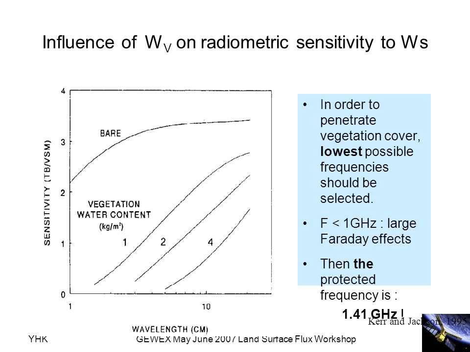 YHKGEWEX May June 2007 Land Surface Flux Workshop Influence of W V on radiometric sensitivity to Ws In order to penetrate vegetation cover, lowest pos