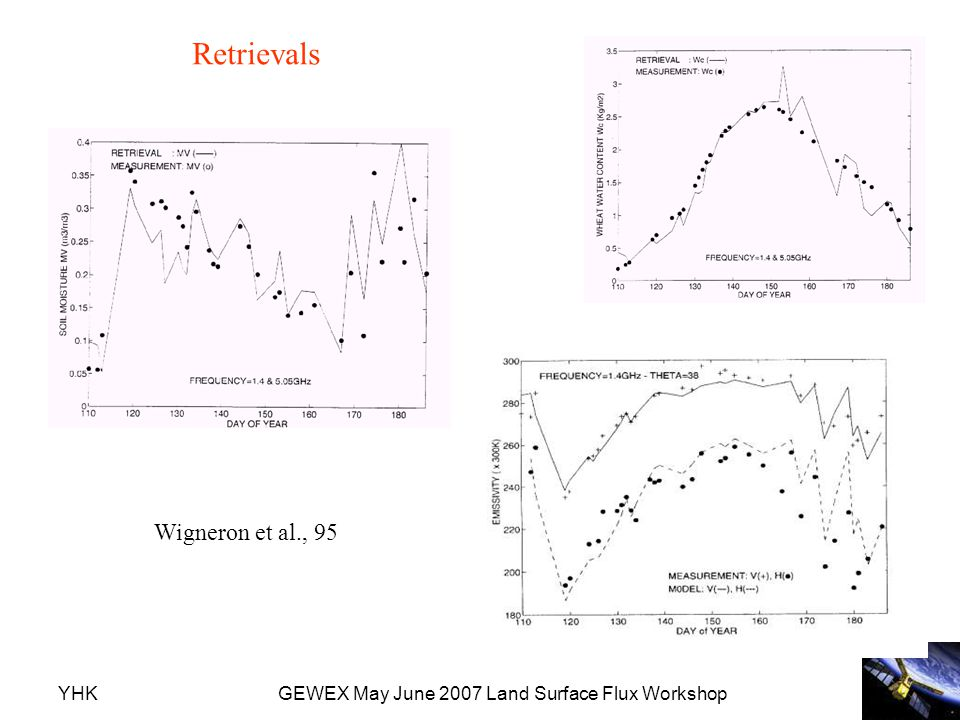 YHKGEWEX May June 2007 Land Surface Flux Workshop Wigneron et al., 95 Retrievals