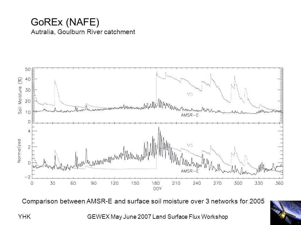YHKGEWEX May June 2007 Land Surface Flux Workshop GoREx (NAFE) Autralia, Goulburn River catchment Comparison between AMSR-E and surface soil moisture