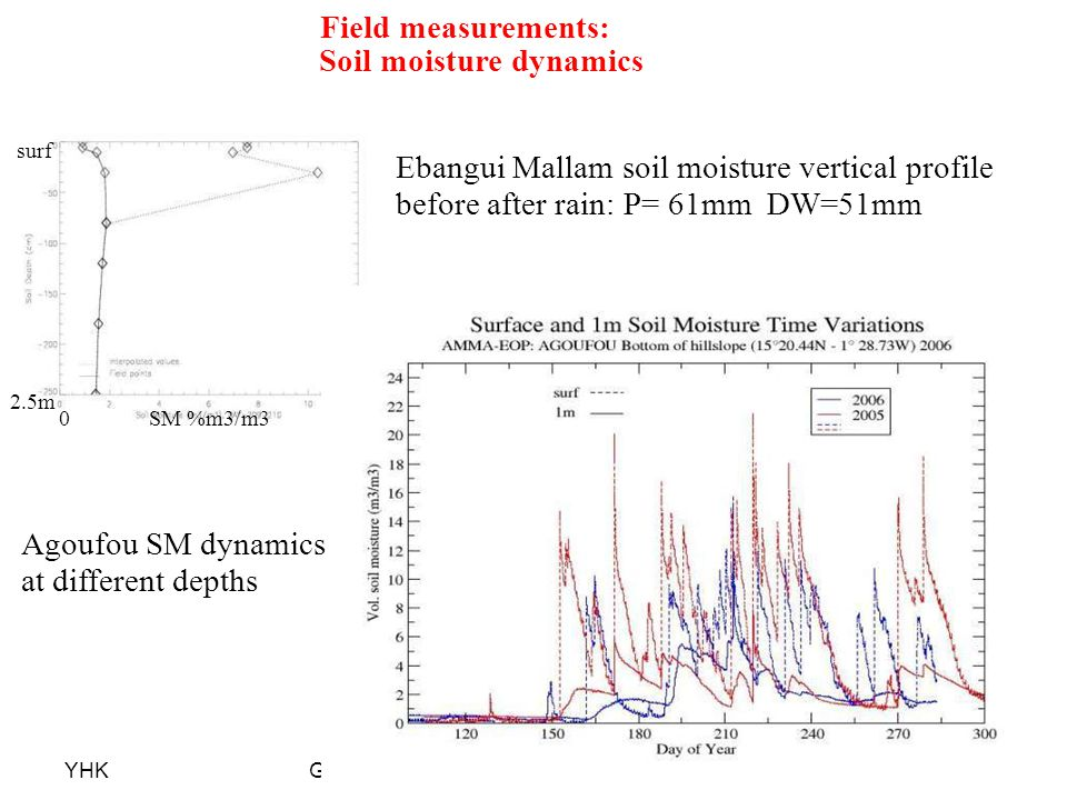 YHKGEWEX May June 2007 Land Surface Flux Workshop Field measurements: Soil moisture dynamics Ebangui Mallam soil moisture vertical profile before afte