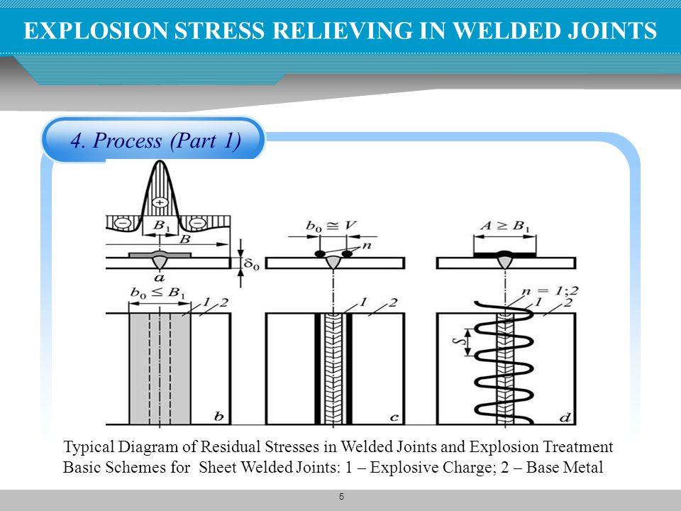 5 4. Process (Part 1) EXPLOSION STRESS RELIEVING IN WELDED JOINTS Typical Diagram of Residual Stresses in Welded Joints and Explosion Treatment Basic