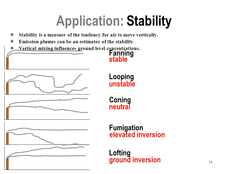 18 Application: Stability Looping Fanning Coning Fumigation Lofting stable unstable neutral elevated inversion ground inversion Stability is a measure of the tendency for air to move vertically.