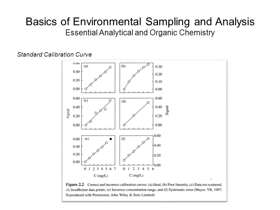 Basics of Environmental Sampling and Analysis Essential Analytical and Organic Chemistry Standard Calibration Curve