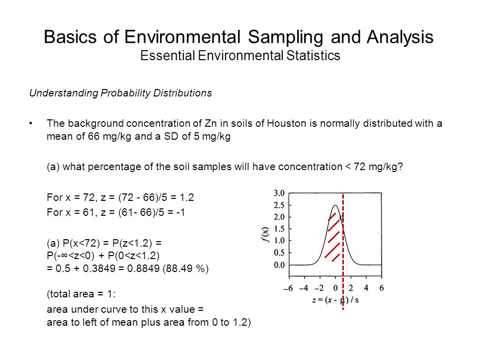 Basics of Environmental Sampling and Analysis Essential Environmental Statistics Understanding Probability Distributions The background concentration of Zn in soils of Houston is normally distributed with a mean of 66 mg/kg and a SD of 5 mg/kg (a) what percentage of the soil samples will have concentration < 72 mg/kg.