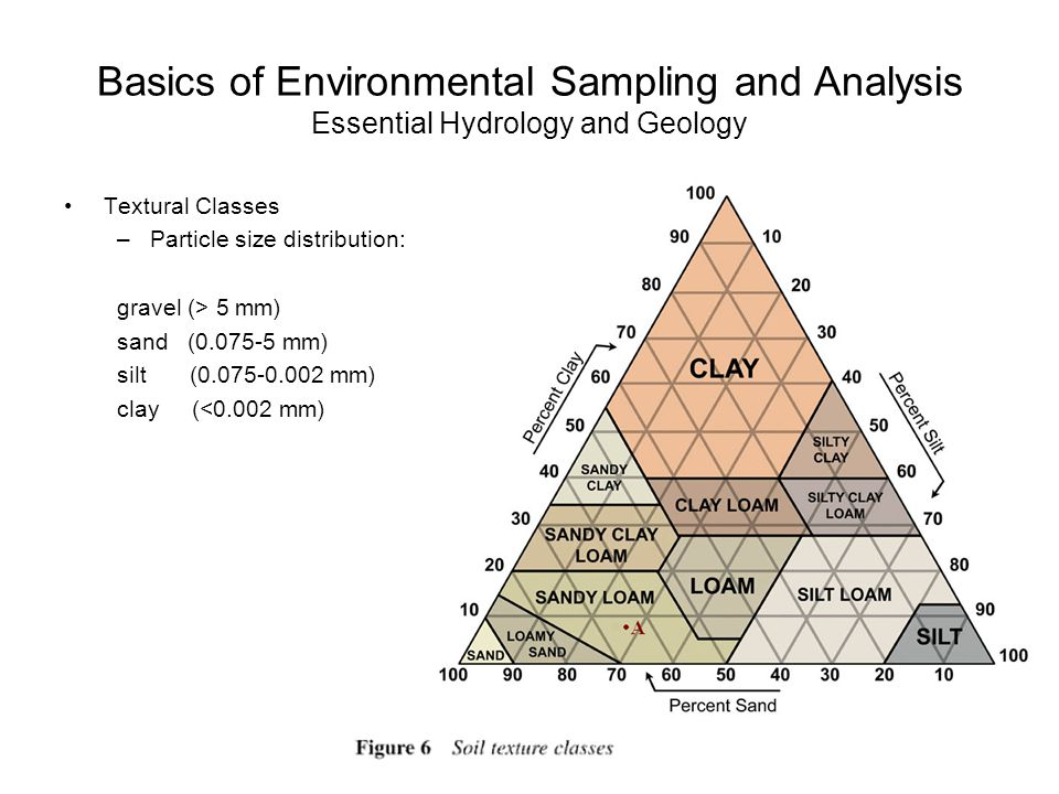 Basics of Environmental Sampling and Analysis Essential Hydrology and Geology Textural Classes –Particle size distribution: gravel (> 5 mm) sand (0.075-5 mm) silt (0.075-0.002 mm) clay (<0.002 mm)