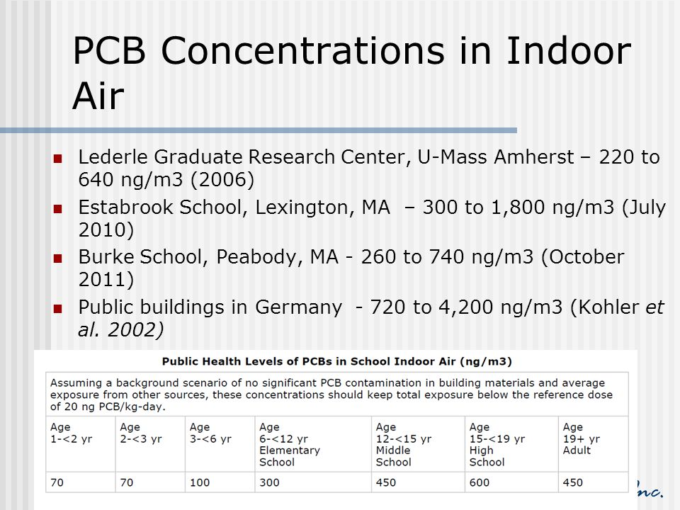 HRP Associates, Inc. PCB Concentrations in Indoor Air Lederle Graduate Research Center, U-Mass Amherst – 220 to 640 ng/m3 (2006) Estabrook School, Lex