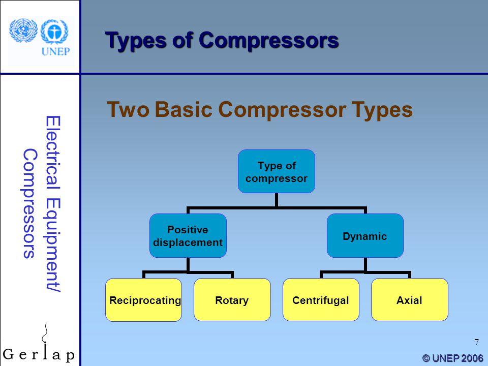 7 © UNEP 2006 Two Basic Compressor Types Types of Compressors Electrical Equipment/ Compressors Type of compressor Positive displacement Reciprocating