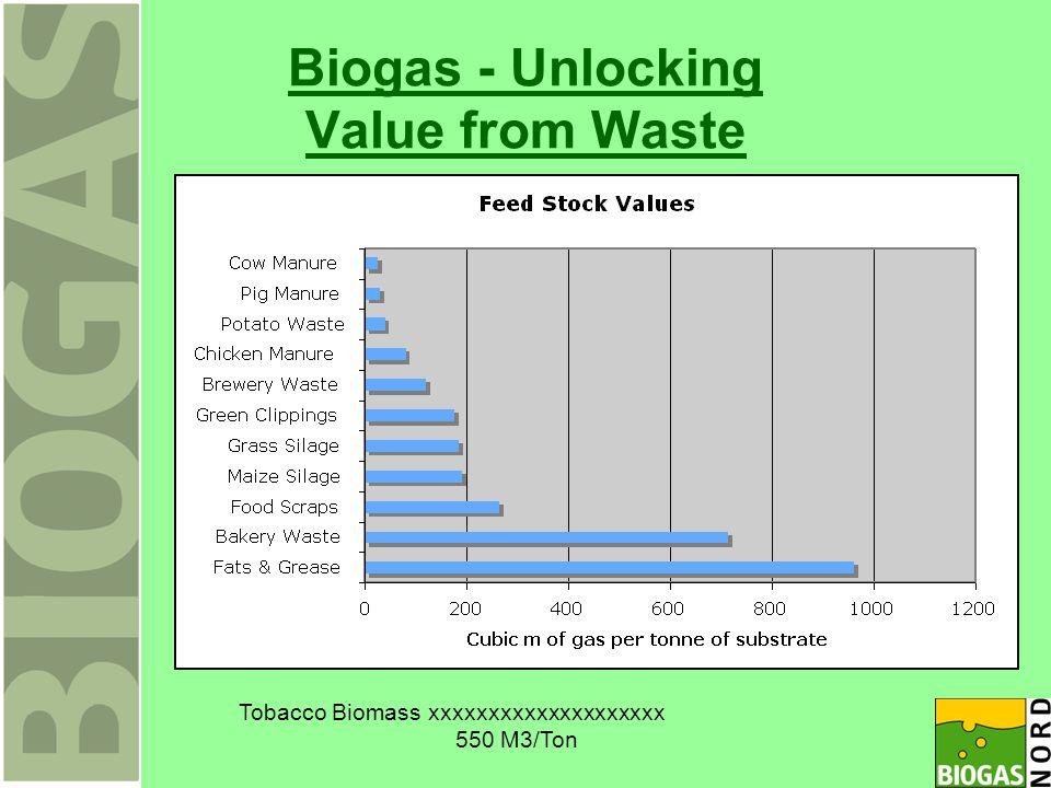 Biogas - Unlocking Value from Waste Tobacco Biomass xxxxxxxxxxxxxxxxxxxx 550 M3/Ton