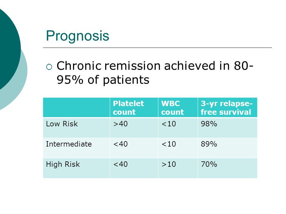 Prognosis  Chronic remission achieved in 80- 95% of patients Platelet count WBC count 3-yr relapse- free survival Low Risk>40<1098% Intermediate<40<1