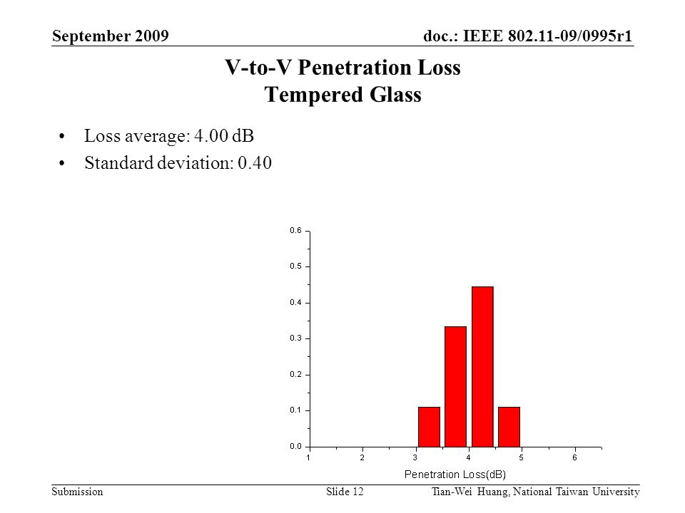 doc.: IEEE 802.11-09/0995r1 Submission September 2009 Tian-Wei Huang, National Taiwan UniversitySlide 12 V-to-V Penetration Loss Tempered Glass Loss average: 4.00 dB Standard deviation: 0.40